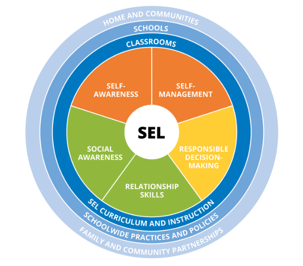 Learn more about our Social-Emotional Learning SEL Standards and Curriculum