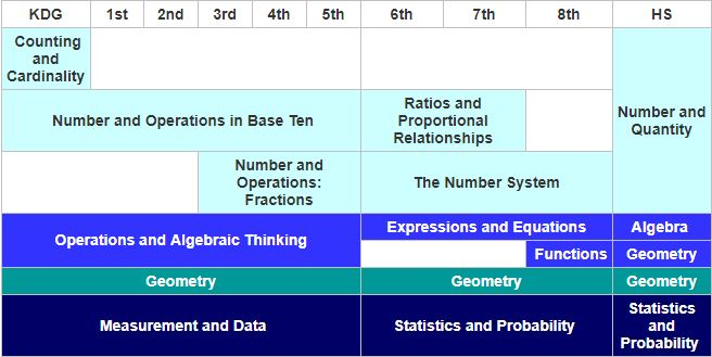 K - 12 Progression of Concepts