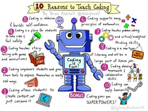 graphic - List of Reasons to Teach Coding
