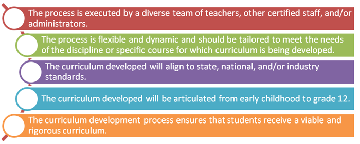 Curriculum Development guiding principles