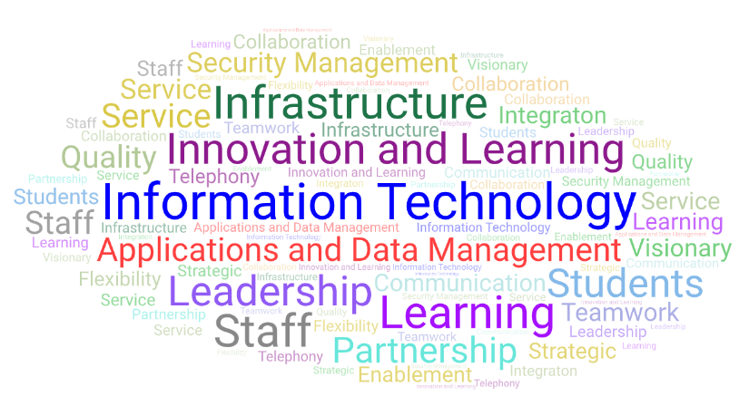 Information Technology WordArt