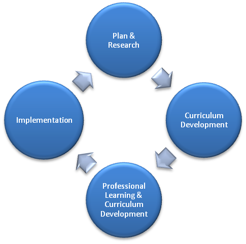 Curriculum Development Process